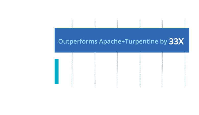 LiteSpeed vs. Apache on Magento