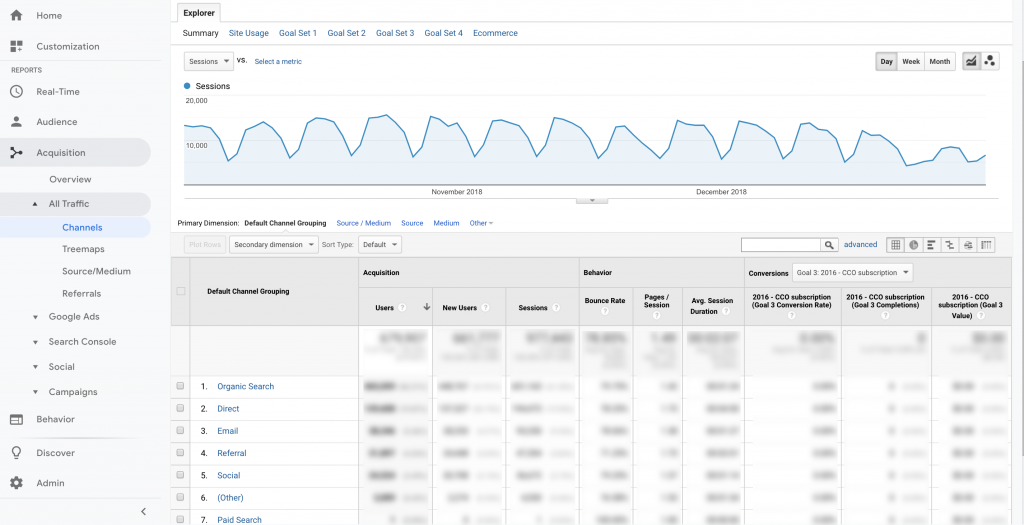 Google Analytics - Traffic channels