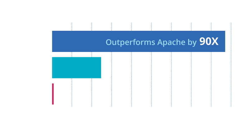 LiteSpeed outperforming AQpache
